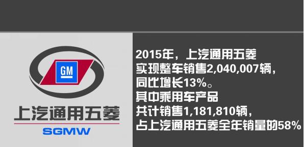 【编者按】据悉,在刚刚过去的2015年,上汽通用五菱实现整车销售2